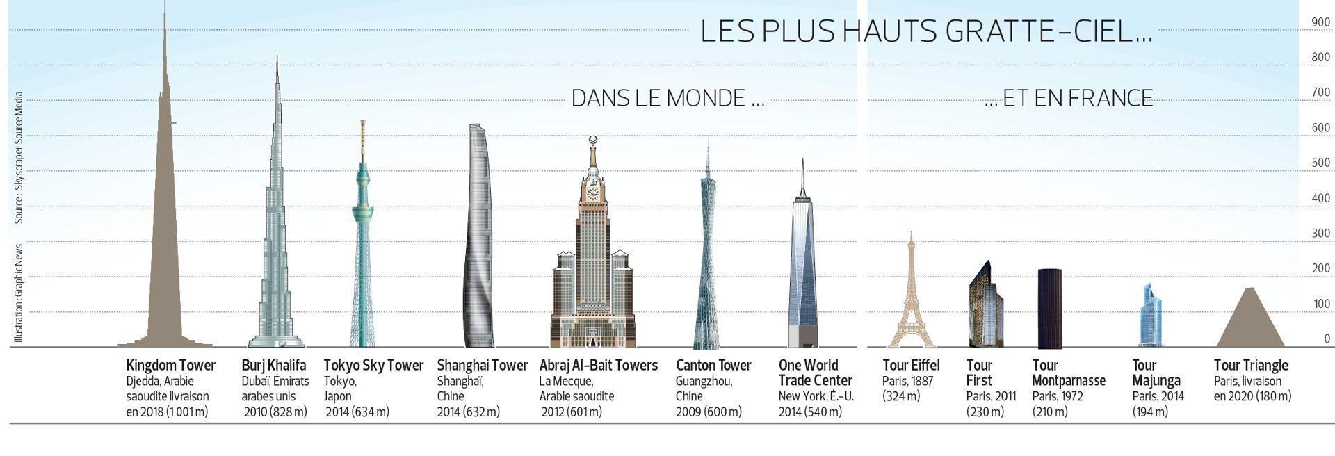 La plus haute tour du monde culminera plus d un kilom tre - Hauteur plus grande tour dubai ...