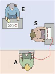 L'expérimentateur (E) amène le sujet (S) à infliger des chocs électriques à un autre participant, l'apprenant (A, un acteur). La majorité des participants continuent jusqu'au maximum prévu (450 volts).