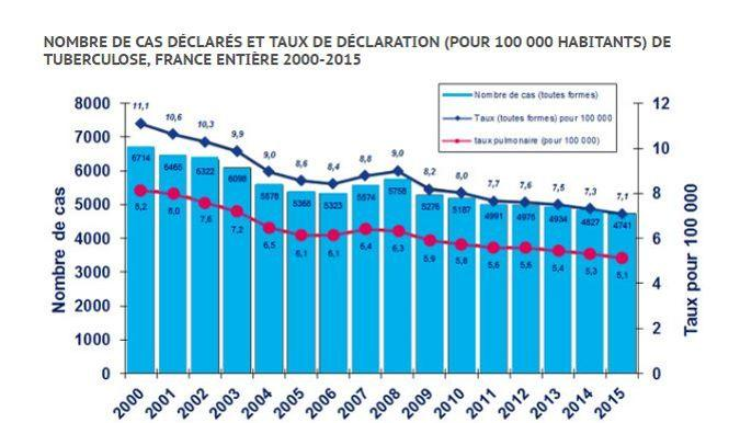 Sources: Santé publique France (déclaration obligatoire de tuberculose, mise à jour février 2017), Insee (recensements de population, estimations localisées de population au 1er janvier à partir de 1993, mise à jour janvier 2016)