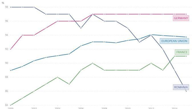 Pourcentage des enfants de 12 à 23 mois qui a reçu au moins une dose de vaccin selon les pays durant l'année 2014-2015. Source: Banque Mondiale