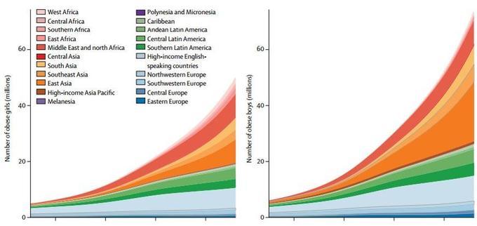 Nombre de filles (à gauche) et de garçons (à droite) obèses dans le monde, en millions.