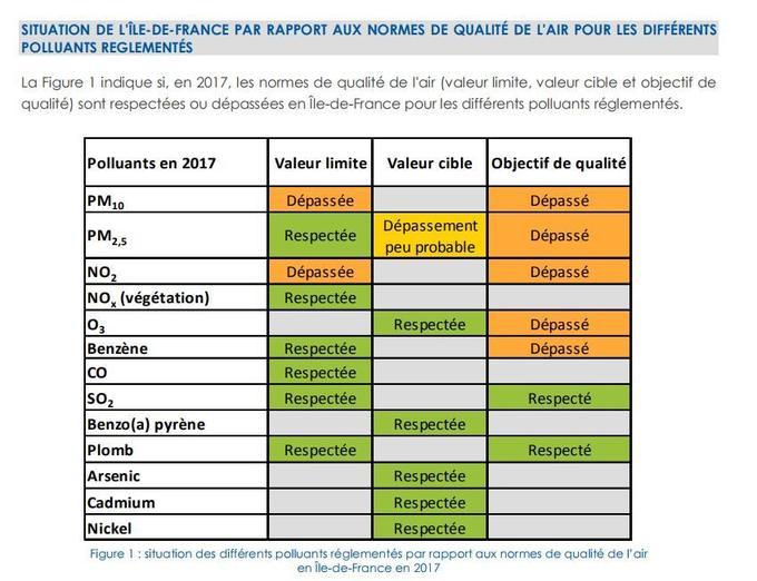 Extrait du rapport d'Airparif sur la surveillance et l'information sur la qualité de l'air en Ile-de-France en 2017.