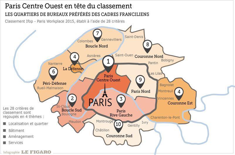 Top Les cadres préfèrent travailler à Paris plutôt qu'en banlieue WB66
