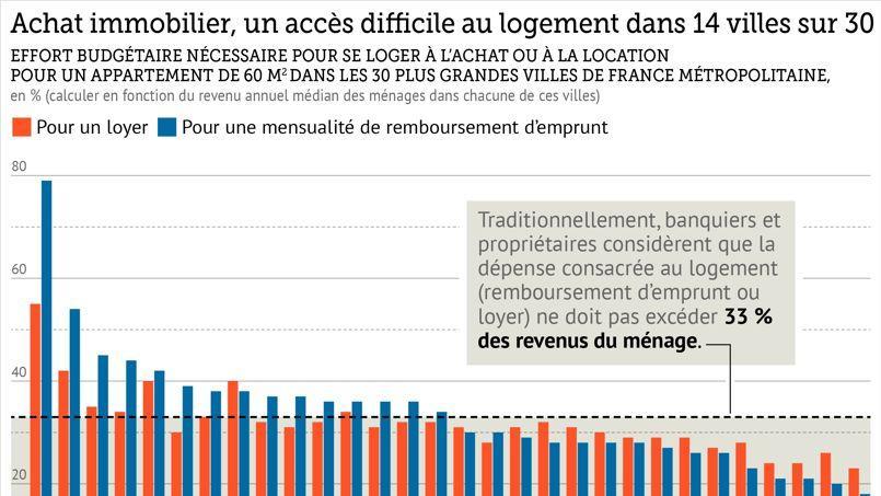 WEB_201536_france_ville_immobiler_loyer_prix.pdf