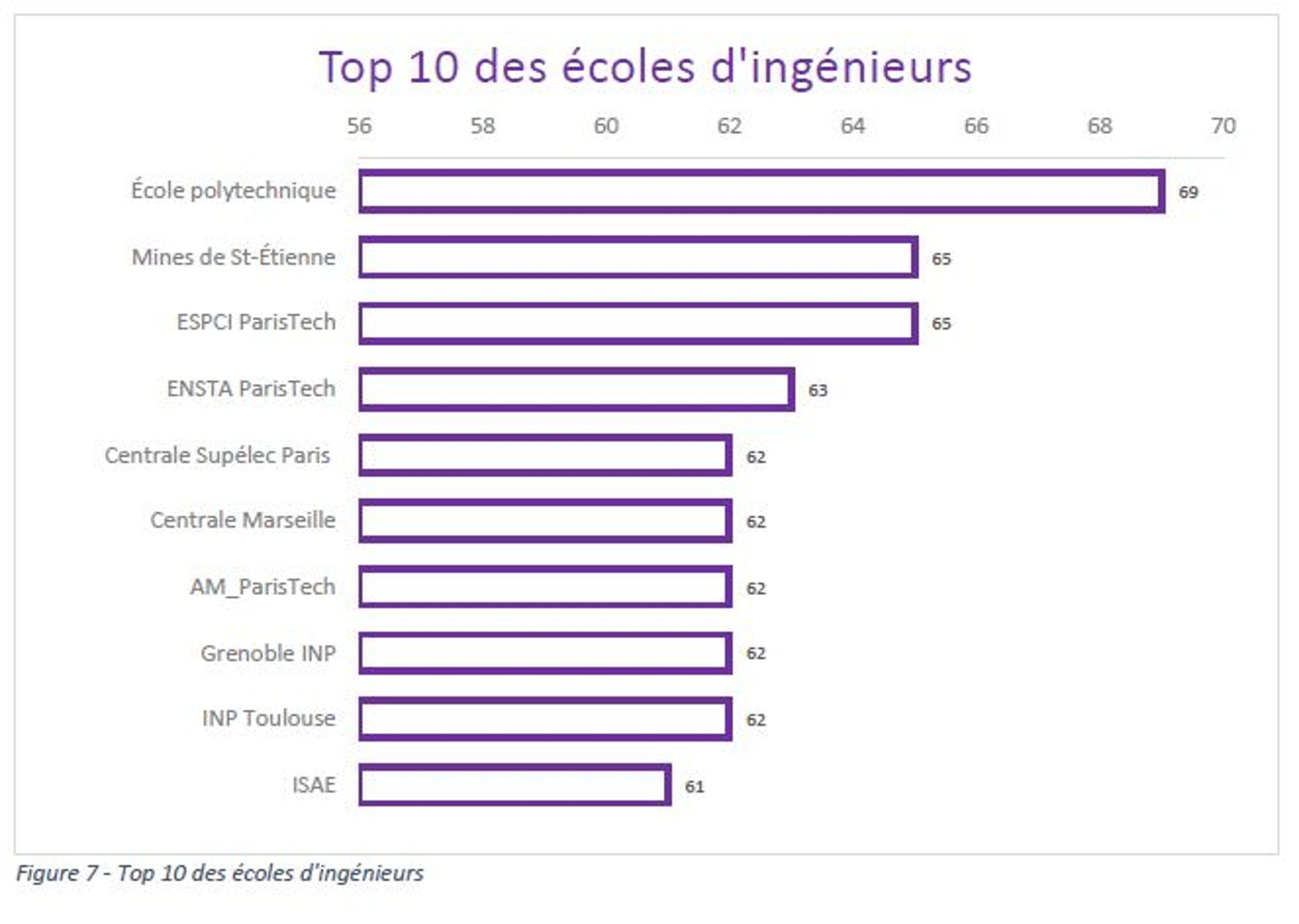 Classement des universités et des écoles les plus influentes sur ... - Classement Ecole D Architecture