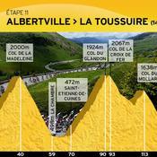 Albertville-La Toussuire-Les Sybelles