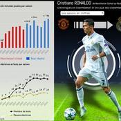 De Manchester à Madrid, la carrière de Cristiano Ronaldo à la loupe