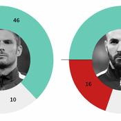 Giroud, Benzema, Griezmann: ce que disent les stats