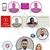 Affaire Valbuena : une infographie pour comprendre le rôle de chacun