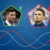 Baromètre des Bleus : Gignac cartonne à nouveau, Giroud inquiète