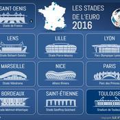 Euro 2016 : les 10 stades à la loupe