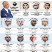 Euro 2016 : les 23 Bleus sélectionnés