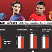 Cavani vs Falcao : leur saison à la loupe