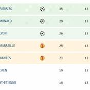 Classement Ligue 1 : Paris s'envole, Marseille reste en embuscade
