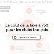 Le coût de la taxe à 75% pour les clubs français