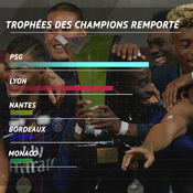 Le PSG et le Trophée des champions : une idylle en chiffres