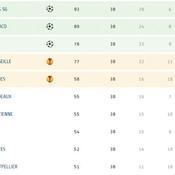 Monaco et Lyon en C1, Toulouse en barrages... Le classement de la Ligue 1 à l'issue de la saison