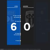 Story du Figaro - La démonstration lyonnaise contre Angers en chiffres