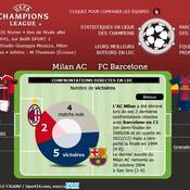 Milan-Barcelone : Le face à face des géants