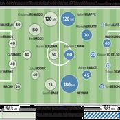 Real-PSG : combien de millions sur la pelouse de Bernabeu ?