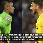 PSG : Areola vs Donnarumma, qui est le plus fort ?