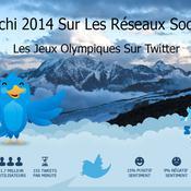 Sotchi 2014 sur les réseaux sociaux