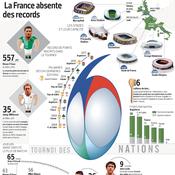 6 Nations : la France absente des records
