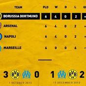 Quand Dortmund rembarre l'OM sur les réseaux sociaux...