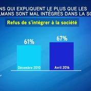 L'image de l'islam s'est fortement dégradée en France ces dernières années