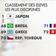 Les élèves français champions de l?indiscipline