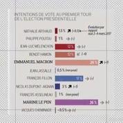 Sondage : le duel Macron - Le Pen s'installe au premier tour