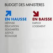 Les grandes mesures du budget 2018
