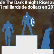L'ascension des super-héros au cinéma en 8 chiffres