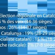 «Les résultats en Catalogne sont une surprise»