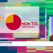 Renaud Girard :