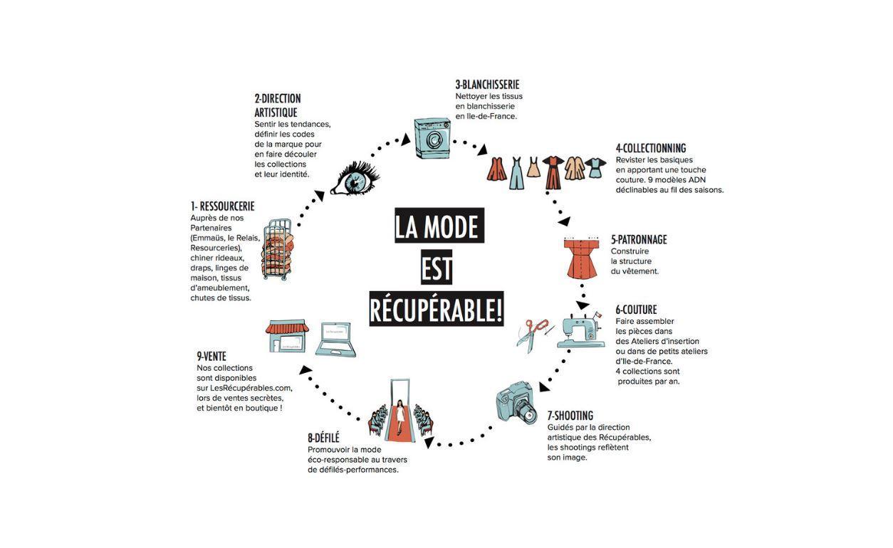 Responsables Stylé Pour S'habiller Recyclé Cinq Éco Marques Et E6qwOnz7v