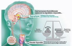 La thyroïdeen mal de prévention