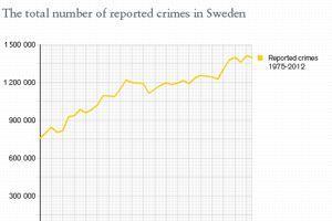 Le nombre de crimes recensés en Suède