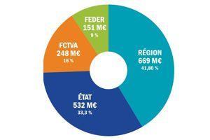 Répartition du financement de la nouvelle route du littoral dont le coût est estimé à 1,6 milliard d'euros.