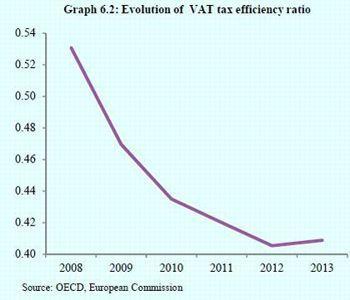 Évolution du taux d'efficacité de la TVA (rapport entre les recettes réellement collectées et les recettes qui auraient dues l'être).