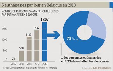 belgique le nombre d 39 euthanasies explose. Black Bedroom Furniture Sets. Home Design Ideas