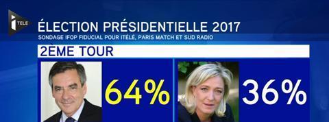 Sondage : Valls serait le candidat du PS mais échouerait à la présidentielle