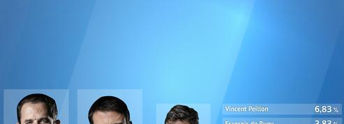 EN DIRECT - Primaire à gauche : Hamon, soutenu par Montebourg, affrontera Valls au second tour
