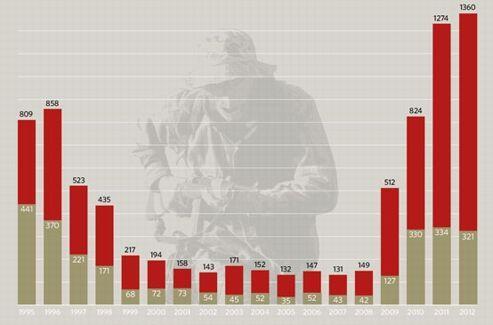 En rouge, le nombre de groupes extrémistes dits «patriotes». En vert, les milices. Source: SPLC.