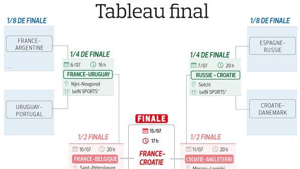coupe du monde 2019 en direct tv