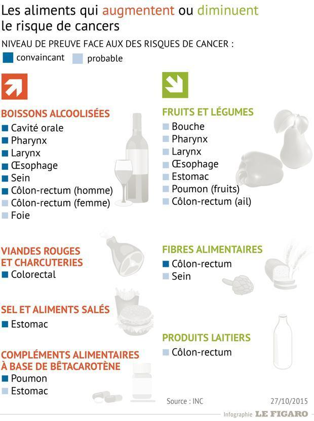 Cette infographie présente les aliments à éviter dans le cas de cancers.