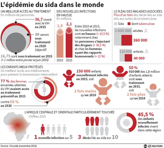 Cette infographie présente des statistiques sur l'épidémie du sida dans le monde