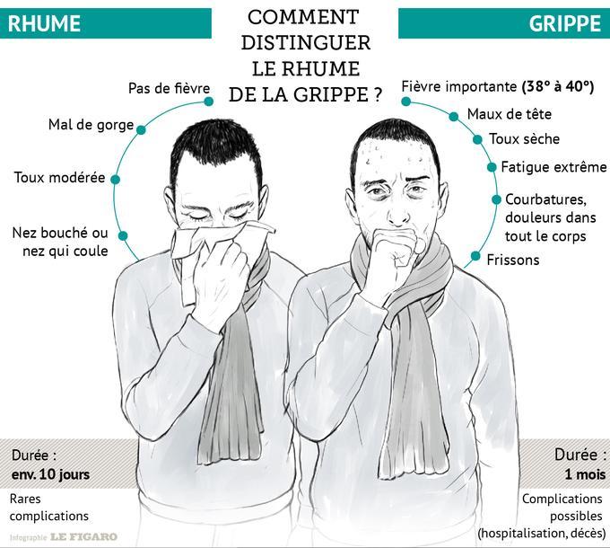 Cette infographie détaille les différences de symptômes entre les deux maladies