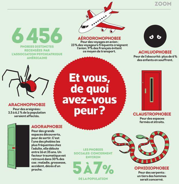 Statistiques sur les phobies