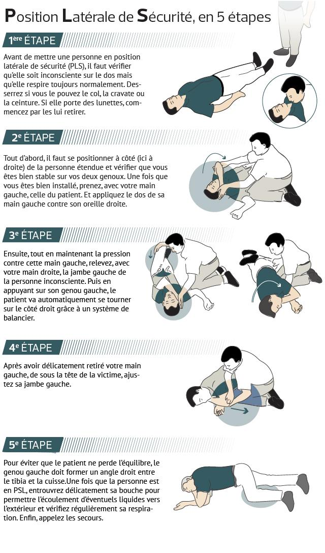 Cette image détaille les différentes étapes de la PLS